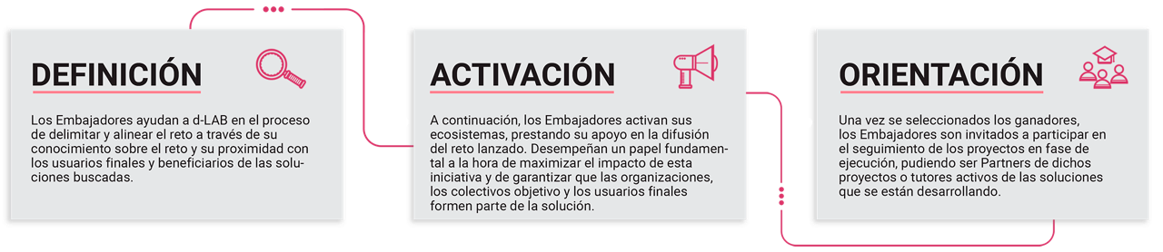 https://d-lab.tech/wp-content/uploads/2015/12/ambassadors_d_lab_esp-1.png